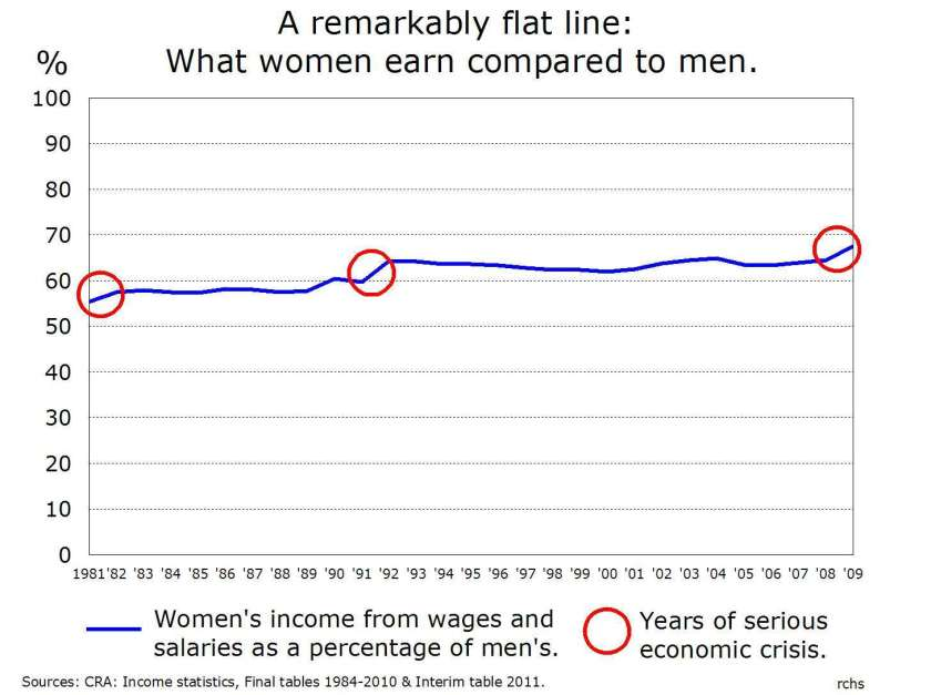 Graph showing the wage gap between men and women in Canada, 1982-2009.