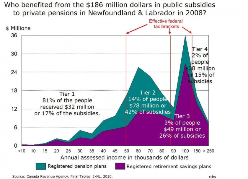 Graph showing who benefited from the public subsidies to private pensions in 2008.