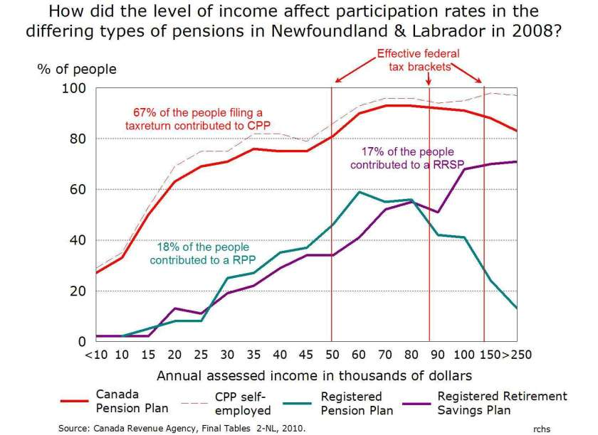 Graph showing the participation rates in the CPP, RRSPs and RSP plans for Newfoundland in 2008.