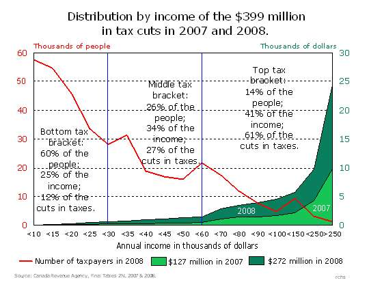Graph showing the per-capita cuts to income tax by assessed income, 2007-2008