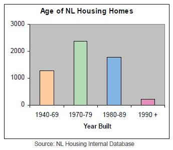 Graph showing the age public housing stock