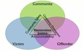 Alaskan state graphic of Restorative justice