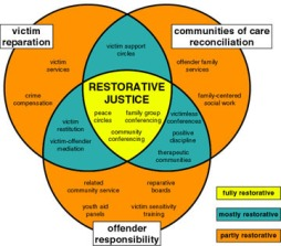 Graphic from the restorative practices blog