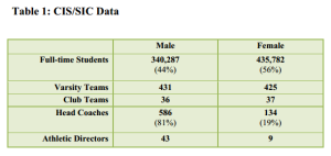 CIS Data on Canadian University Sports Gender Statistics