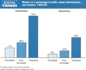 Graph showing percentages of women in the roles of teachers, vice-principals and principals in Elementary and Secondary schools. Data from 1985-86.