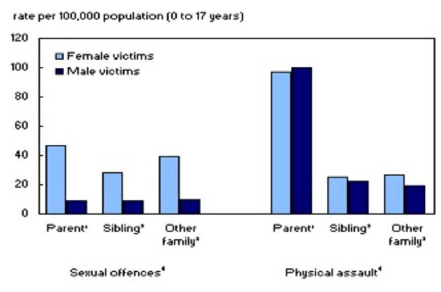 relationship between poverty and violent crime statistics
