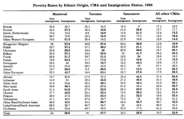 "This table was taken from page 226 of the ""Changing Color"" article. This table shows poverty rates for various ethnic groups. Non-Whites (in bottom section of table) have the highest rates of poverty."