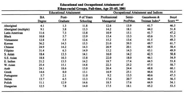 This table shows the percentages of people from different non-White and White ethnicities who have completed higher education and who hold higher occupations.