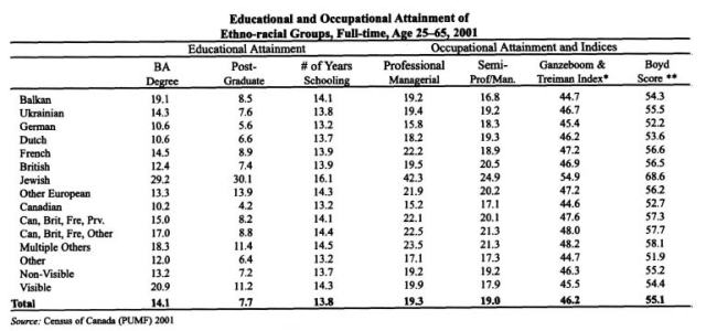 This table shows the percentages of people from different White ethnicities who have completed higher education and who hold higher occupations.