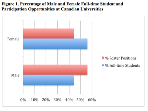 Percentage of Male and Female Full-time Student and Participation Opportunities at Canadian Universities