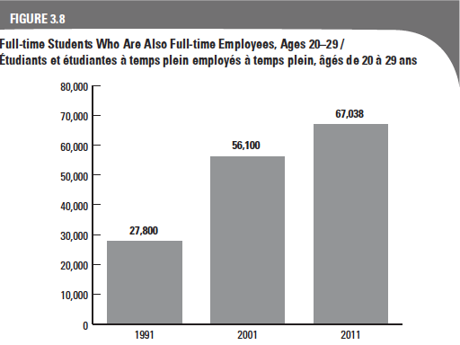 Full-time Students Who Are Also Full-time Employees, Ages 20–29. 1991: 27800. 2001: 56100. 2011: 67038