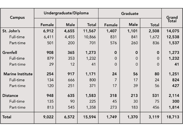 gender inequality and post secondary education Introduction to sociology – 1st canadian  of adults aged 25 to 64 with post-secondary education  mechanisms and roots of gender inequality in education.