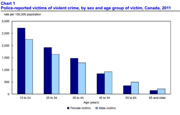 Violence - Wikipedia