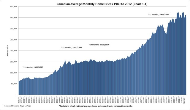 Canadian Housing Prices