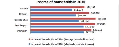 The Median Income in several parts of Canada, from the National Household Survey.