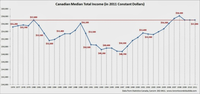 Detailing the Canadian Median Wage over the last 35 years.