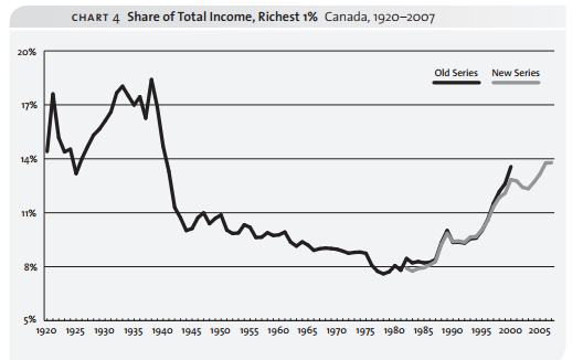 Showcasing the percentage of wealth that the top 1% of Canadians are getting each year.