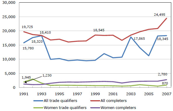 A line graph showing apprenticeships in Canada (1991-2007)