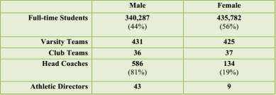 Graph-gender