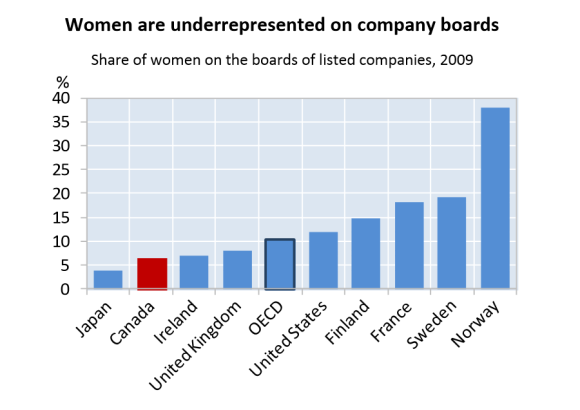 Bar graph showing women are underrepresented on company boards.