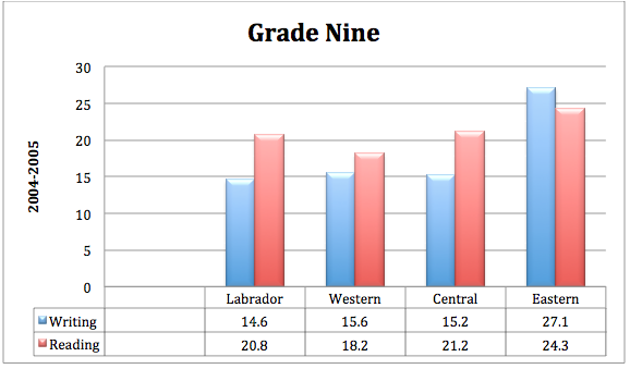 The 2004-5 test scores showing the reading and wiring scores. Labrador region scores are similar to those in other districts