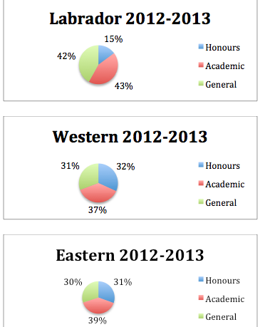 Three pie charts showing the percentage of those graduating with Honours, Academic and General status. Labrador stats are much lower than that of Western and Eastern