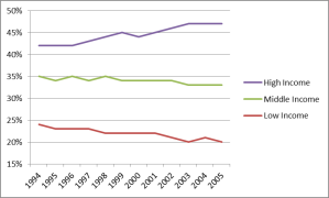 This graph shows the percentage of students enrolling from high, middle, and low income families out of total enrolment in Ontario between 1994 and 2005. Students from high income neighbourhoods raise from 41% to 47%, students from middle income neighbourhoods fall from 35% to 33%, and students from low income neighbourhoods fall from 24% to 20%.