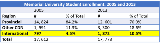 MUN student enrollment 2