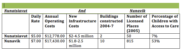 Table comparing Nunatsiavut and Nunavik. Shows how much people pay for services, the early cost of the infrastructures and number of infrastructures. Nunavik is ahead in all areas
