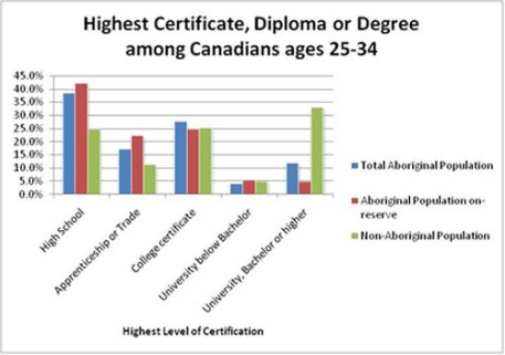 This chart shows the highest level of education for on-reserve Aboriginals compared to the rest of Canada. A high school diploma is by far the highest with over 40% whereas less than 5% of on-reserve Aboriginals have a university degree. As R.J Kowalchuk demonstrates, many people living on-reserve do not even graduate high school. http://www.vitalsignscanada.ca/en/findings-54-learning-aboriginal-high-school-completion