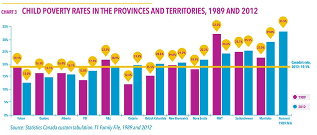 http://www.pressprogress.ca/en/post/child-poverty-canada-even-after-vowing-1989-end-it
