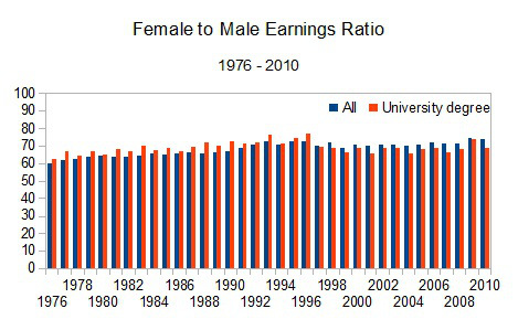 Female to male earning ratio