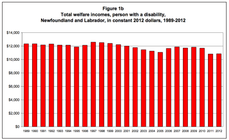 Graph showing the total welfare incomes for a single person with a disability in Newfoundland