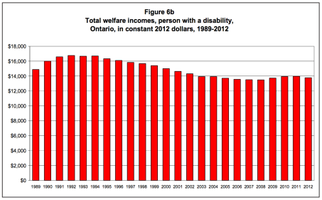 Graph showing the total welfare incomes for a single person with a disability in Ontario