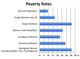 Single parenthood increases a womans risk of poverty because