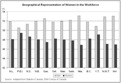 Geographical Representation of women in the workforce