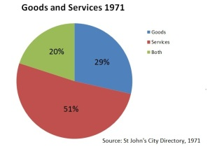 Two graphs which show the numbers of goods, services, and both available in Churchill Square in 1971 and 2015. In both graphs, services are more predominant than either goods or both,