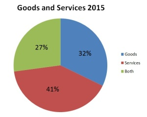 Goods and Services 2015