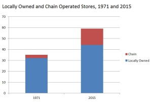 A graph showing the ratio of locally owned to chain operated businesses in 1971 and 2015. In both years, there are far more locally owned businesses than chain operated stores.